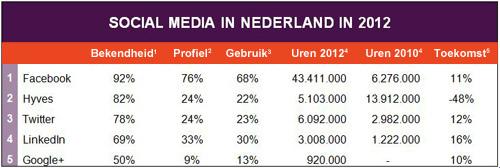 socialmedia2012