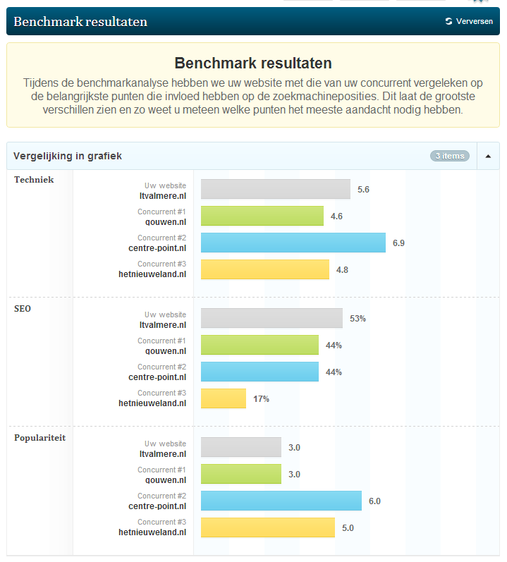 ltvalmere-benchmark