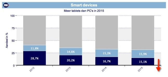 IDC-tablets-versus-pc