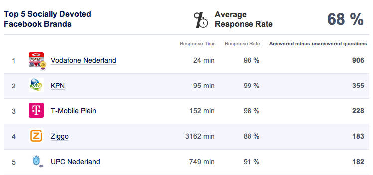 Webcare ranking