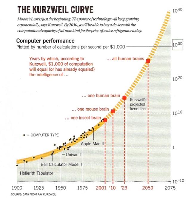 kurzweil curve