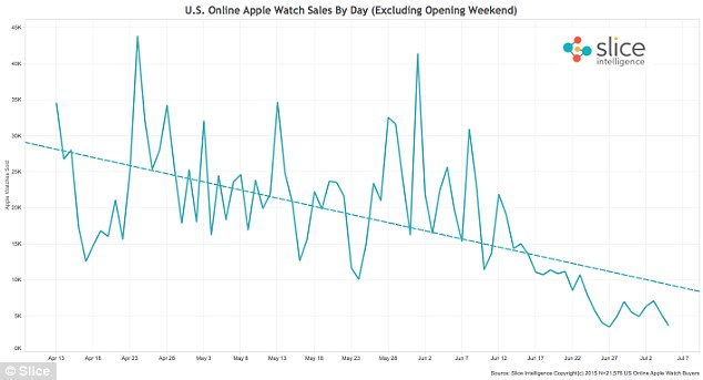 apple-watch-sales-drop
