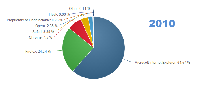 browsers2010