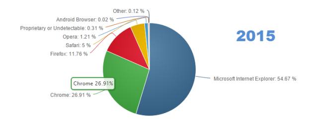 browsers2015