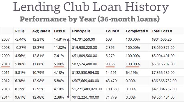 Lending-Club-Loan-History-2007-2014[1]