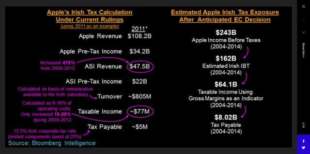 berekening-belasting-apple