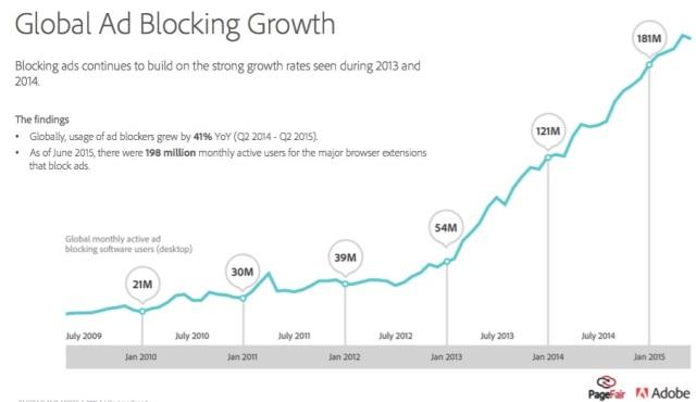global-ad-blocking-chart