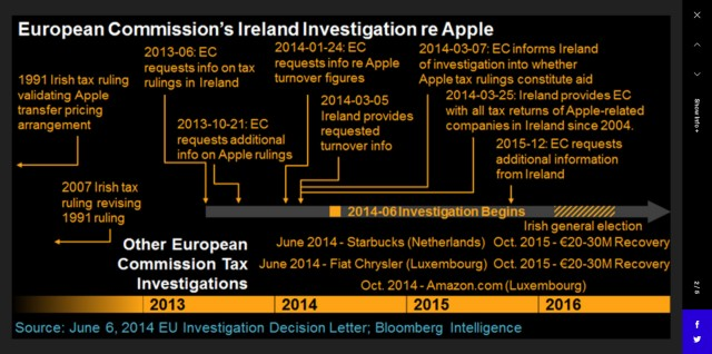 tax-apple-bloomberg