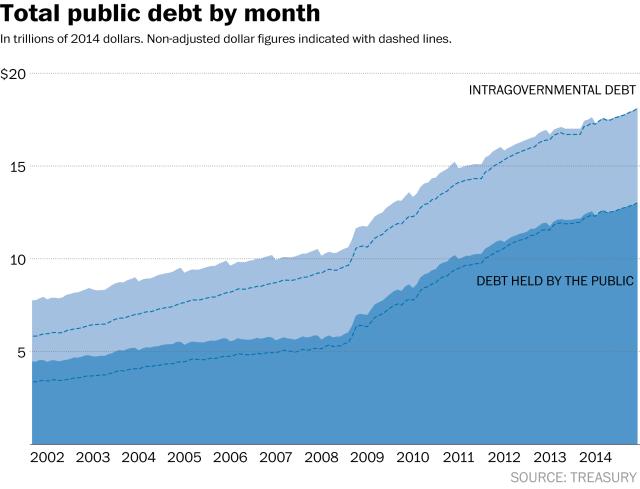 Debt VS