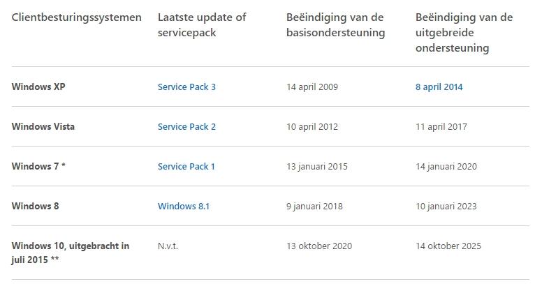 Windows-10-ondersteuning-van-verschillende-windows-versies[1]