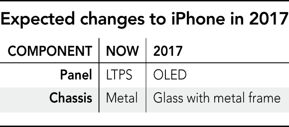 http://asia.nikkei.com/Business/Companies/Foxconn-develops-glass-casing-as-iPhone-redesign-expected