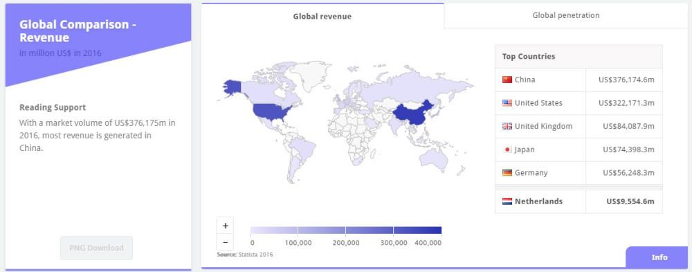 omzet-wereldwijd
