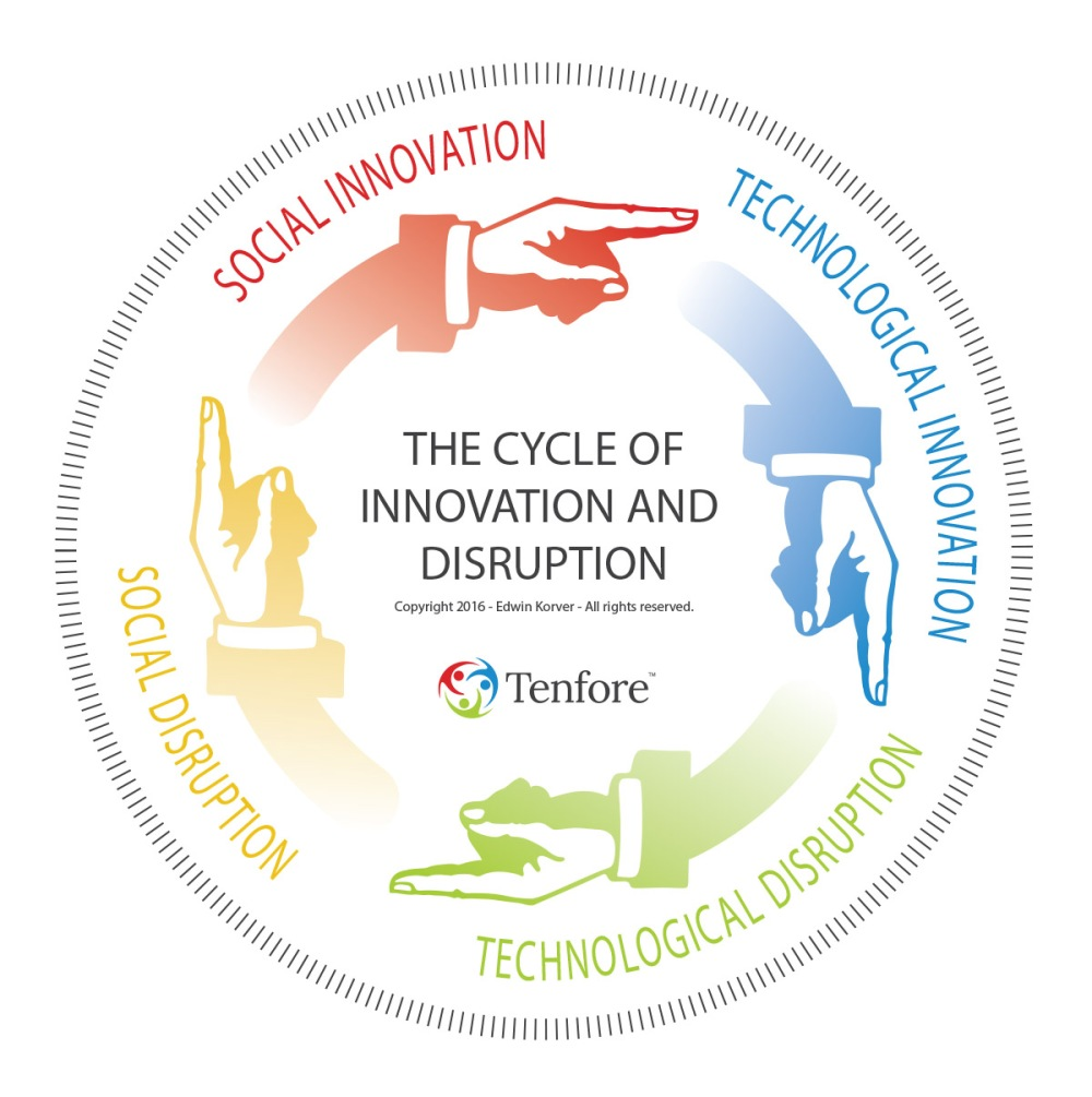 Tenfore-TheCycleOfInnovationAndDisruption